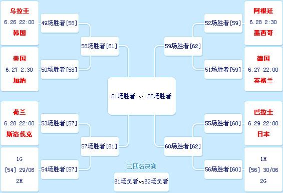 世界杯1/8决赛龙哥比分预测_龙哥_新浪博客