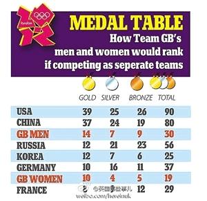 奖牌榜还能这么比:韩国版自己第一GDP榜中国44