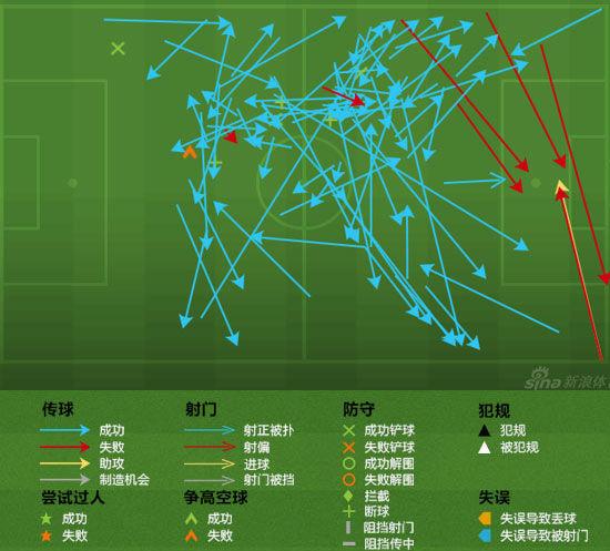 克罗斯传球线路图(进攻方向从左向右)