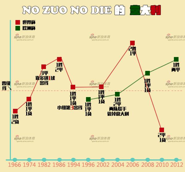 图解:小组赛NO ZUO NO DIE的意大利