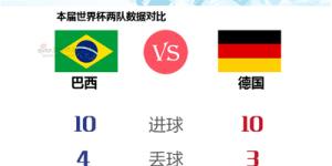 图解:巴西德国数据PK谁更强