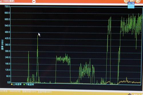 联通3G终端上网速率实测:为2G时代40多倍
