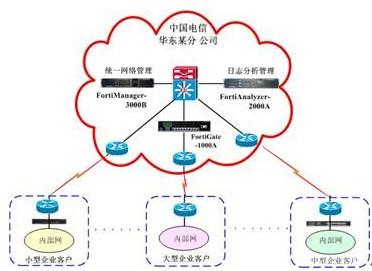 网络安全服务外包模式初露端倪