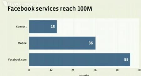 扎克伯格演示Facebook的用户增长情况