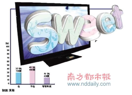 3D浪潮冲击彩电产业链 日资专利占先机