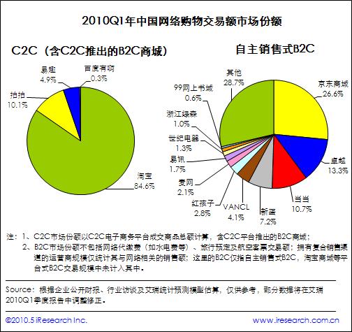 中国网络购物交易额市场份额