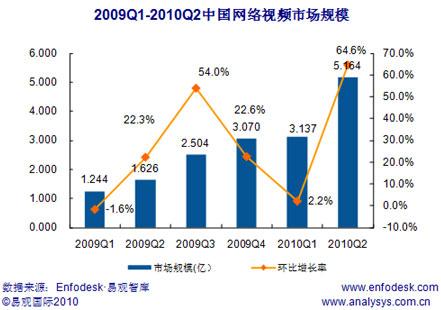 2009Q1-2010Q2中国网络视频市场规模
