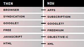 新旧互联网技术对比