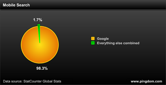 谷歌全球移动搜索市场份额