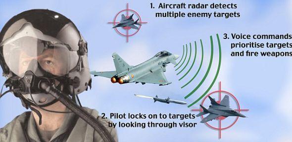 """""""打击者""""集成显示头盔造价25万英镑,允许英国皇家空军的飞行员只需盯住敌机便可将其击落。只要敌机在视线中出现,飞行员便可用思想控制导弹攻击目标。"""
