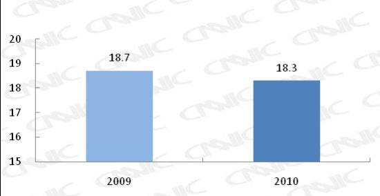图 7 网民平均每周上网时长