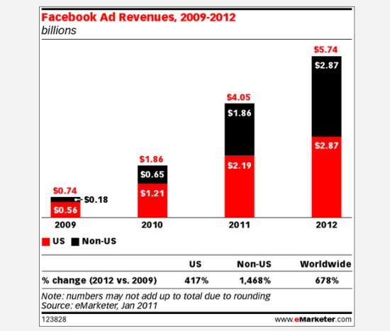 Facebook广告营收变化图(单位:10亿美元)