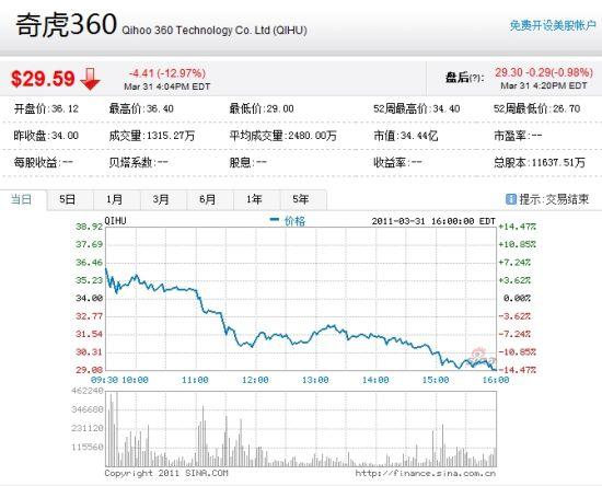 奇虎360当日股价走势图