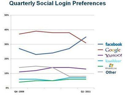 一季度Facebook账号流行程度首超谷歌