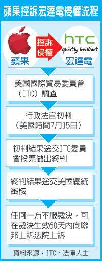 苹果起诉HTC侵权流程
