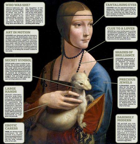 达芬奇的名作《抱貂夫人》