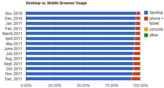12月全球移动浏览器使用率再创新高,达到7.7%