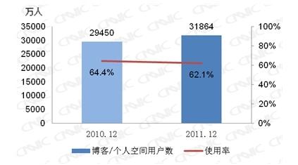 图 27 2010-2011博客/个人空间用户数及使用率
