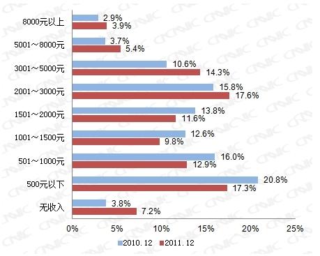 图 36 2010.12-2011.12手机网民个人月收入结构