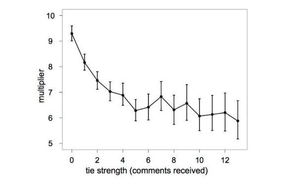 图4:弱关系传播了人们原本不太可能看到的信息。上述数字揭示出,由于在News Feed中看到了强关系和弱关系发布的信息,而增加的分享概率。