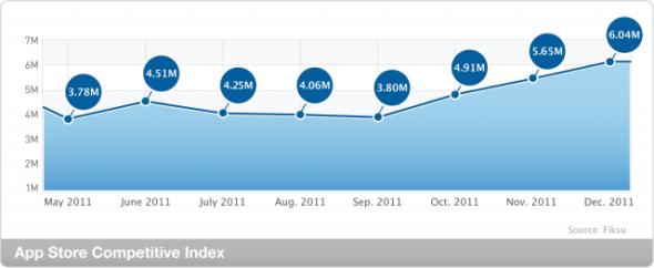 Fiksu數據:App Store競爭力指數