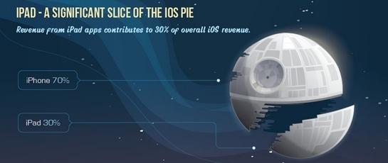 iPad应用创造的营收占iOS应用总营收的30%