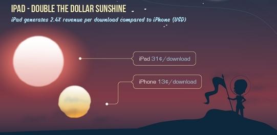 iPad应用创造的收入是iPhone应用的2.4倍