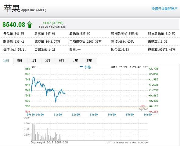 苹果周三早盘股价走势图