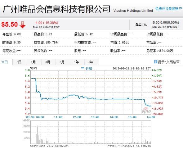 唯品会IPO首日股价走势图