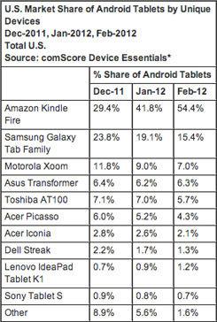 Kindle Fire占54%排名第一