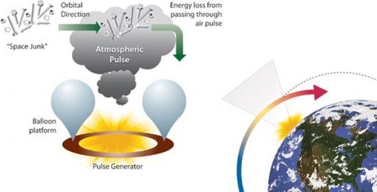 """这幅图解展示了气体""""脉冲""""是如何把太空垃圾击落到地球大气层,并燃烧掉的"""
