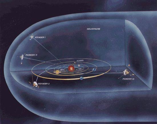 """现在,""""旅行者1""""号能够探测到痕量星际风,说明已经靠近太阳系边缘"""