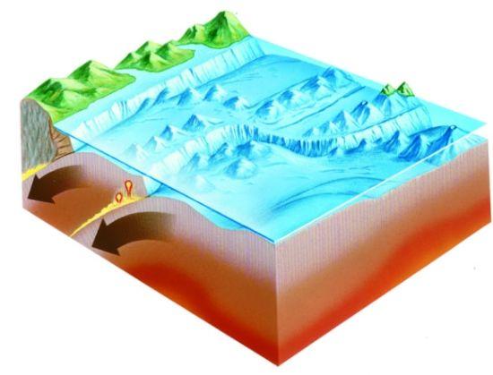 当两个板块相互挤压时,地面会被向上推起,这时这两个板块的运动称为会聚。这个过程会造成大地震、形成雄伟的高山。