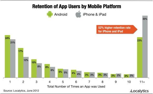 23%的Android用户很可能会启动一个应用超过10次,而与此相比,有35%的iOS用户会这样做。