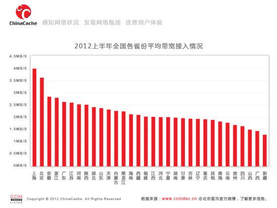 2012年上半年全国各省份平均带宽接入情况