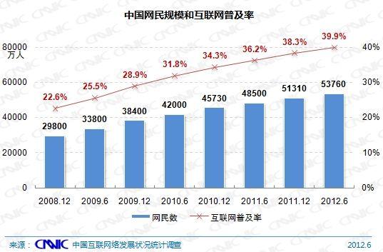 图 1 中国网民规模与普及率