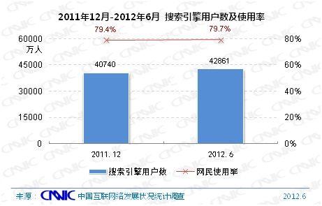 图 19 2011.12-2012.6搜索引擎用户数及网民使用率