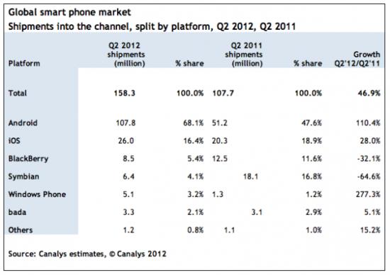 全球智能手机第二季度出货1.58亿部,中国占27%