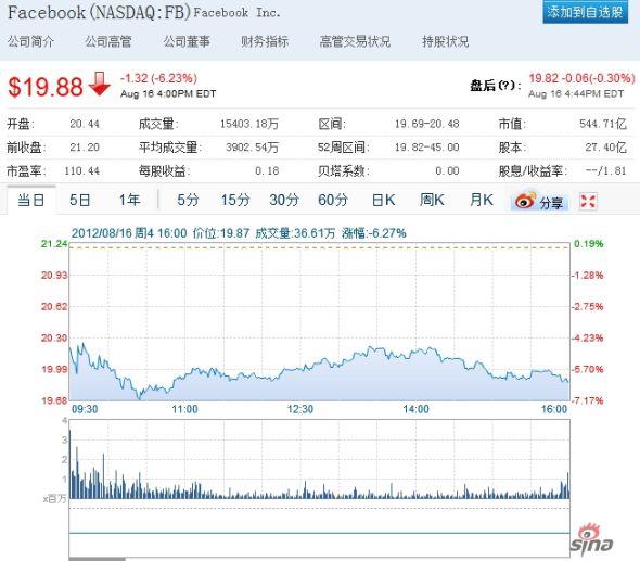 Facebook IPO锁定期到期股价重挫6%破20美元
