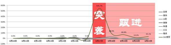 导流份额增长率曲线图【注:数据来源为缔元信全网数据监测平台】