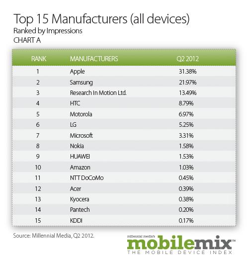 15大移动设备厂商排名