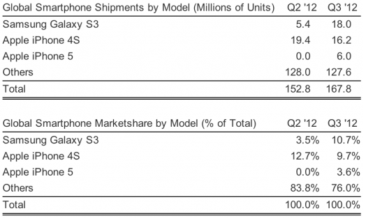 Strategy Analytics数据显示,第三季度Galaxy S III全球出货量为1800万部,而iPhone 4S为1620万部。