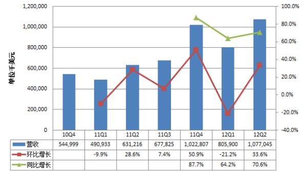 阿里巴巴集团从2010年第四季度以来的营收情况