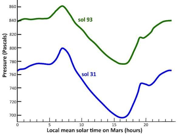这是在数月时间内好奇号监测获得的气压变化数据,此时火星南半球正从较寒冷的冬季向较为温暖的初春转变