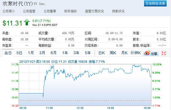 YY上市首日股价走势图