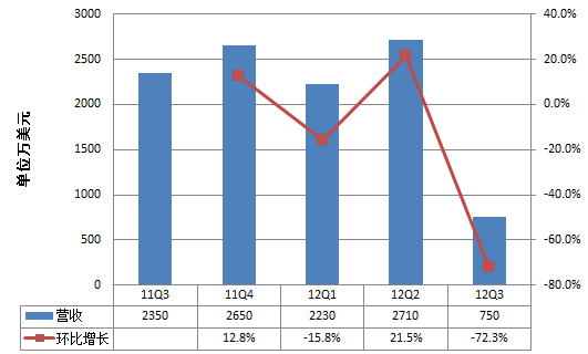 土豆网自2011年第三季度上市以来的营收状况