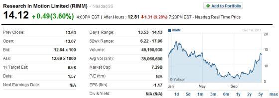 周四,在发布财报后的盘后交易中,受黑莓手机用户量下滑影响,RIM股价大跌9.28%