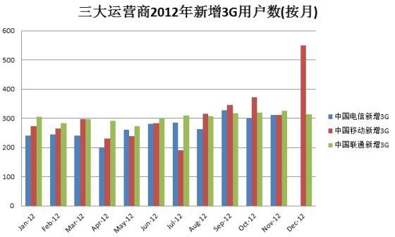 三大运营商2012年新增3G用户数(按月),中国电信将于2月21日下午公布12月用户数据