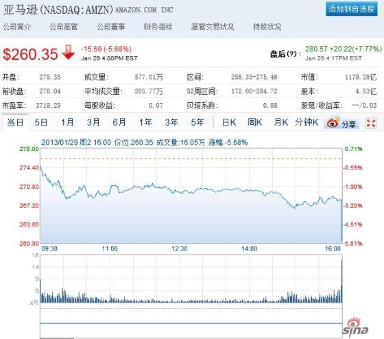 亚马逊盘后股价大幅上涨近8%