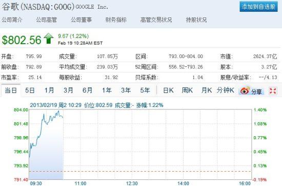 谷歌股价首次突破800美元关口